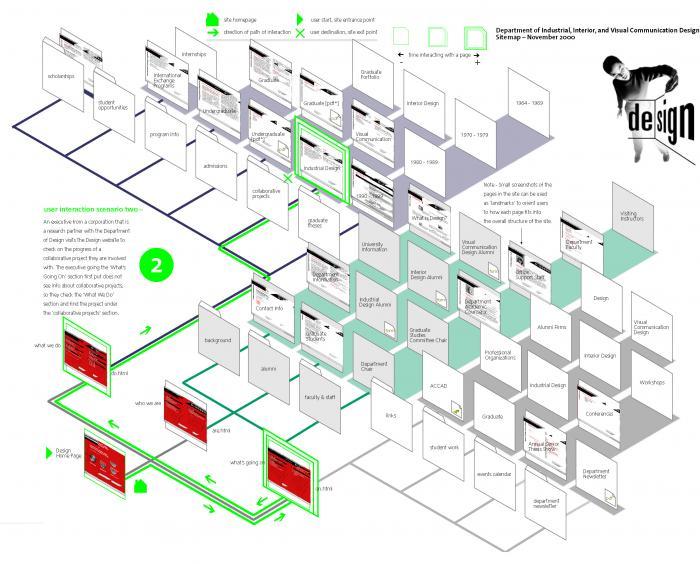 User Paths Of Interaction Gladden Interactive